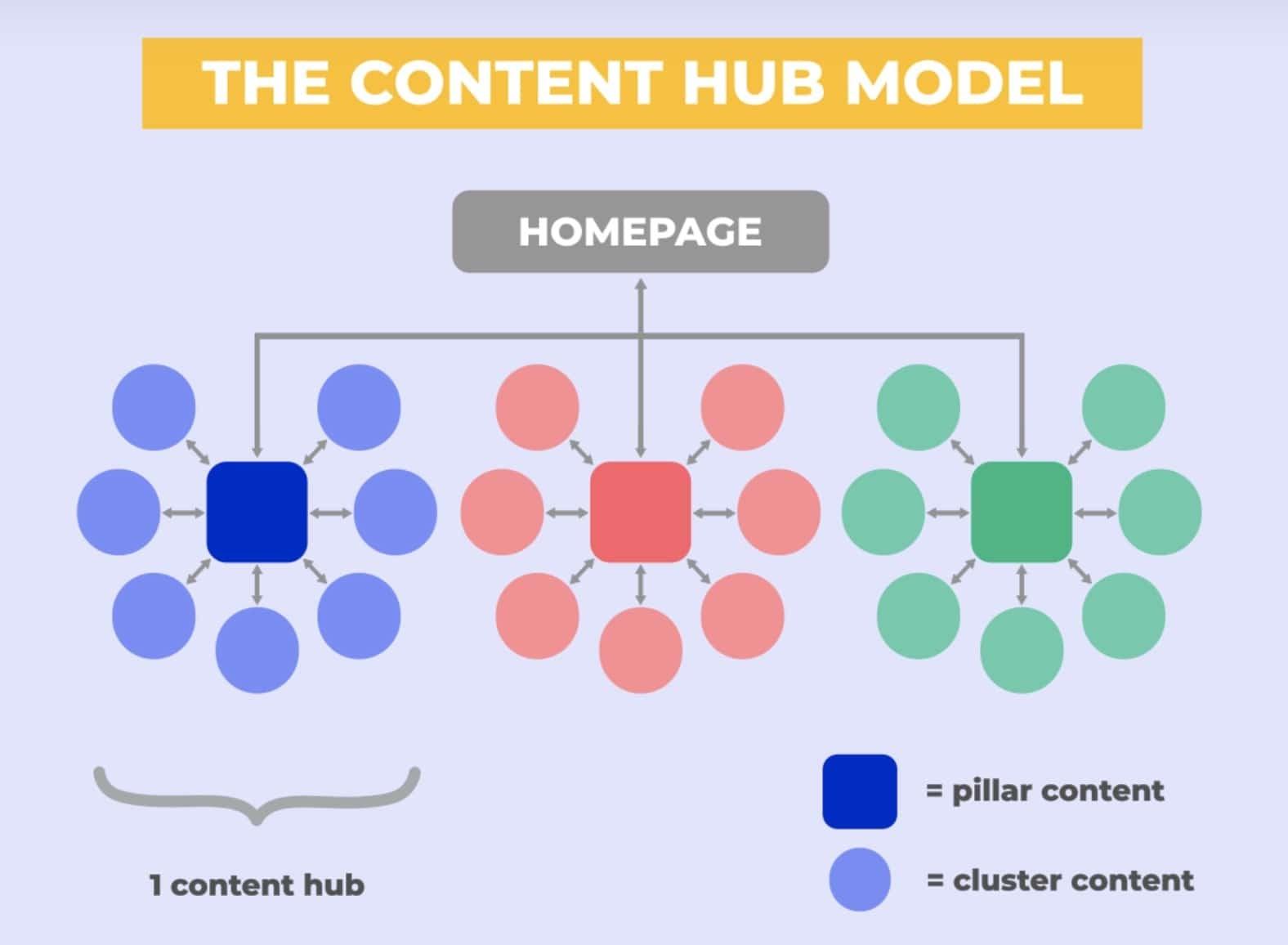 content hub model