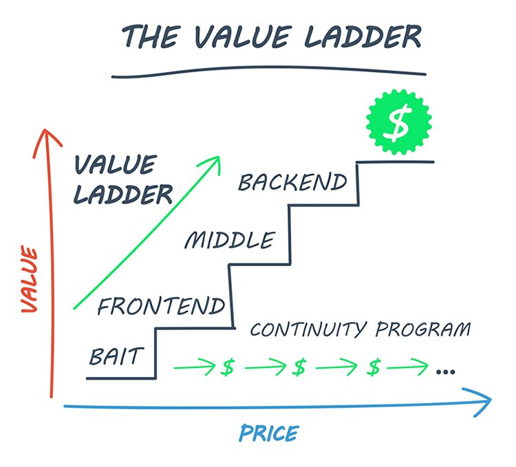 the ultimate guide to building sales funnels